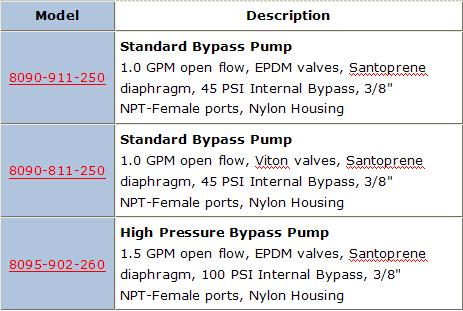 Shurflo 8090 Series Diaphragm Pumps - Bypass 230 VAC
